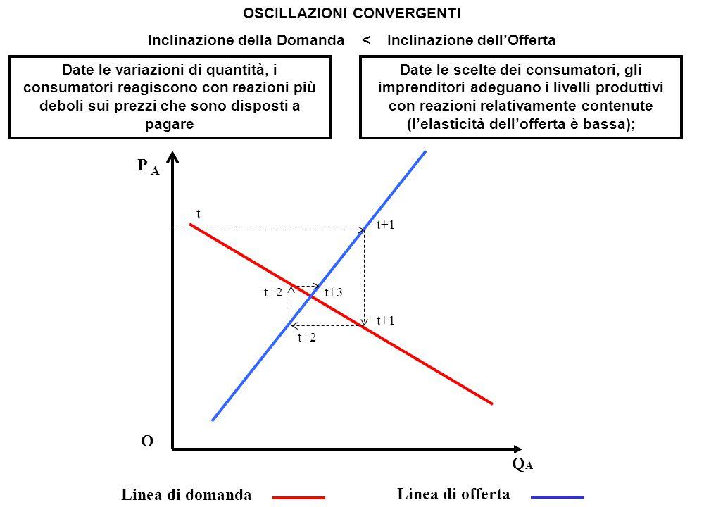 Inclinazione della Domanda = Inclinazione dell'Offerta: OSCILLAZIONI STAZIONARIE Date le scelte dei consumatori, gli imprenditori adeguano i livelli produttivi con reazioni indicate nella curva di offerta; Date le variazioni di quantità, i consumatori reagiscono con reazioni uguali a quelle dei produttori sui prezzi che sono disposti a pagare P A O QAQA Linea di domanda Linea di offerta t t+1 t+2