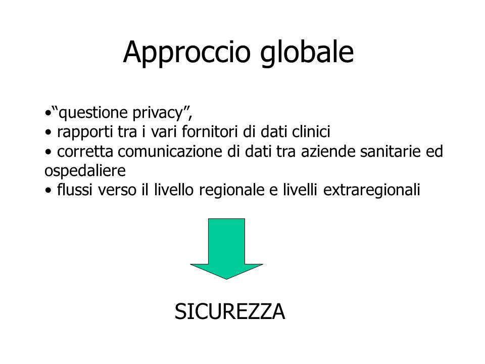 Approccio globale questione privacy , rapporti tra i vari fornitori di dati clinici corretta comunicazione di dati tra aziende sanitarie ed ospedaliere flussi verso il livello regionale e livelli extraregionali SICUREZZA