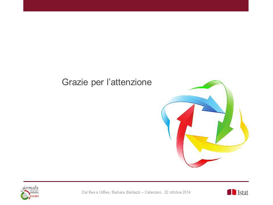 Grazie per l'attenzione Dal Bes a UrBes, Barbara Baldazzi – Catanzaro, 22 ottobre 2014