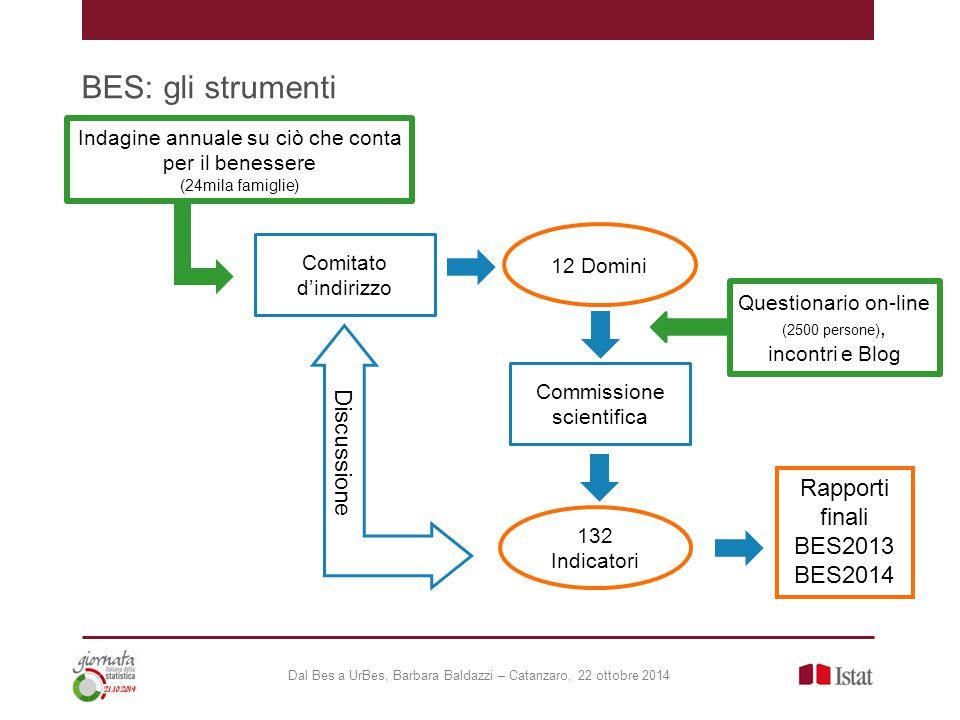 BES: gli strumenti Dal Bes a UrBes, Barbara Baldazzi – Catanzaro, 22 ottobre 2014 Discussione Indagine annuale su ciò che conta per il benessere (24mi