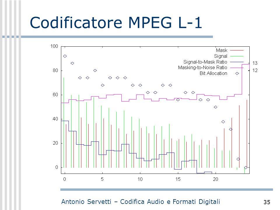 Antonio Servetti – Codifica Audio e Formati Digitali 35 Codificatore MPEG L-1