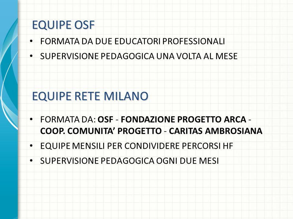 FORMATA DA DUE EDUCATORI PROFESSIONALI SUPERVISIONE PEDAGOGICA UNA VOLTA AL MESE EQUIPE OSF EQUIPE RETE MILANO FORMATA DA: OSF - FONDAZIONE PROGETTO ARCA - COOP.