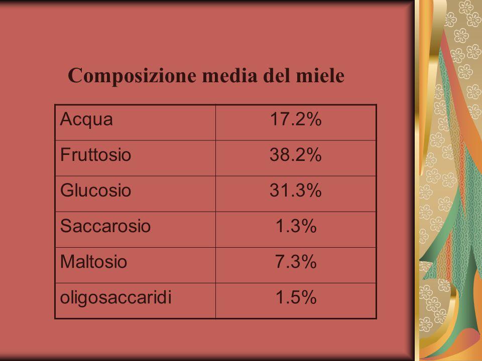 Acqua17.2% Fruttosio38.2% Glucosio31.3% Saccarosio1.3% Maltosio7.3% oligosaccaridi1.5% Composizione media del miele
