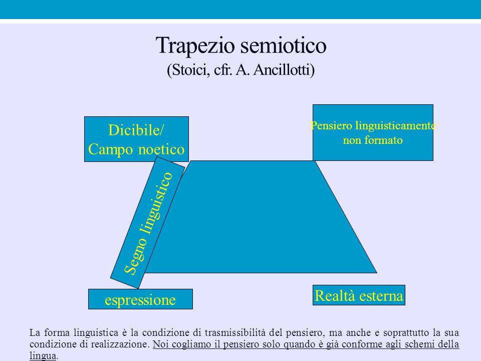 Trapezio semiotico (Stoici, cfr. A. Ancillotti) Dicibile/ Campo noetico Pensiero linguisticamente non formato Segno linguistico espressione Realtà est