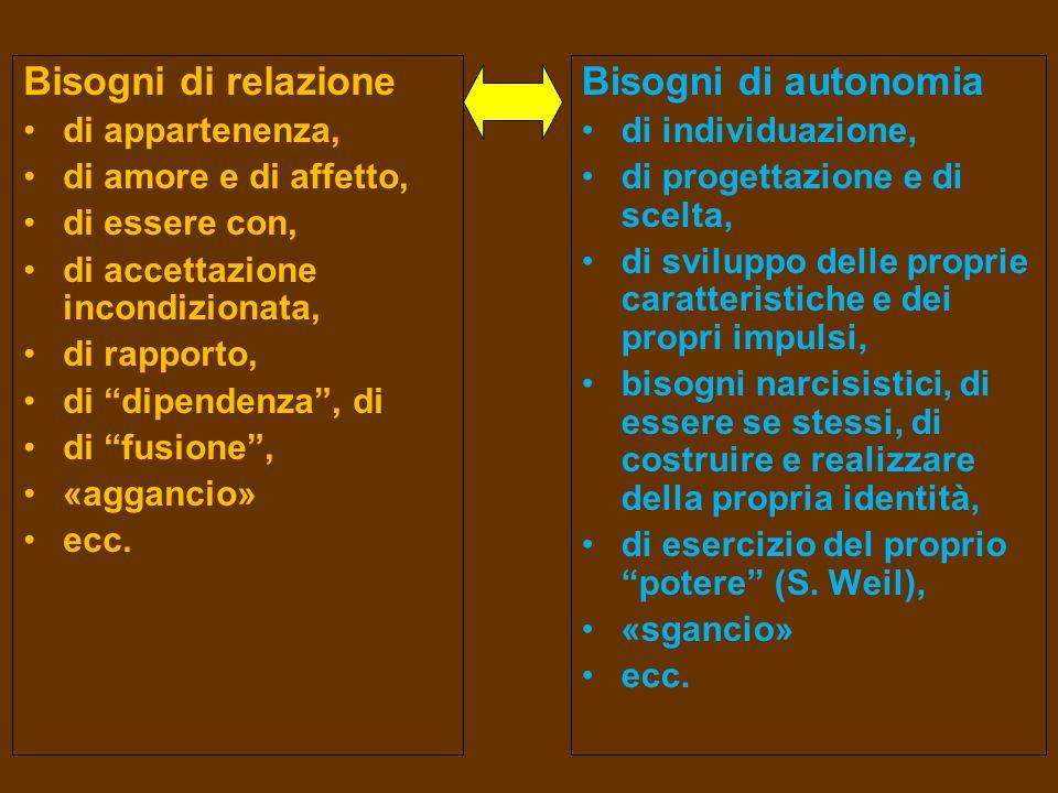 Immagine di sé accettata  Sé positivo/buono ↔ Altro soddisfacente C O S C I E N Z A - - - - - - - - - - - - - - difese - - - - - - - - - - - - - - - I N C O N S C I O Sé negativo/cattivo ↔ Altro insoddisfacente  Immagine di sé non accettata (e proiettata)