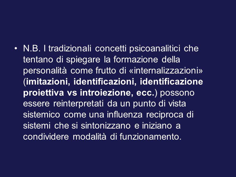 N.B. I tradizionali concetti psicoanalitici che tentano di spiegare la formazione della personalità come frutto di «internalizzazioni» (imitazioni, id