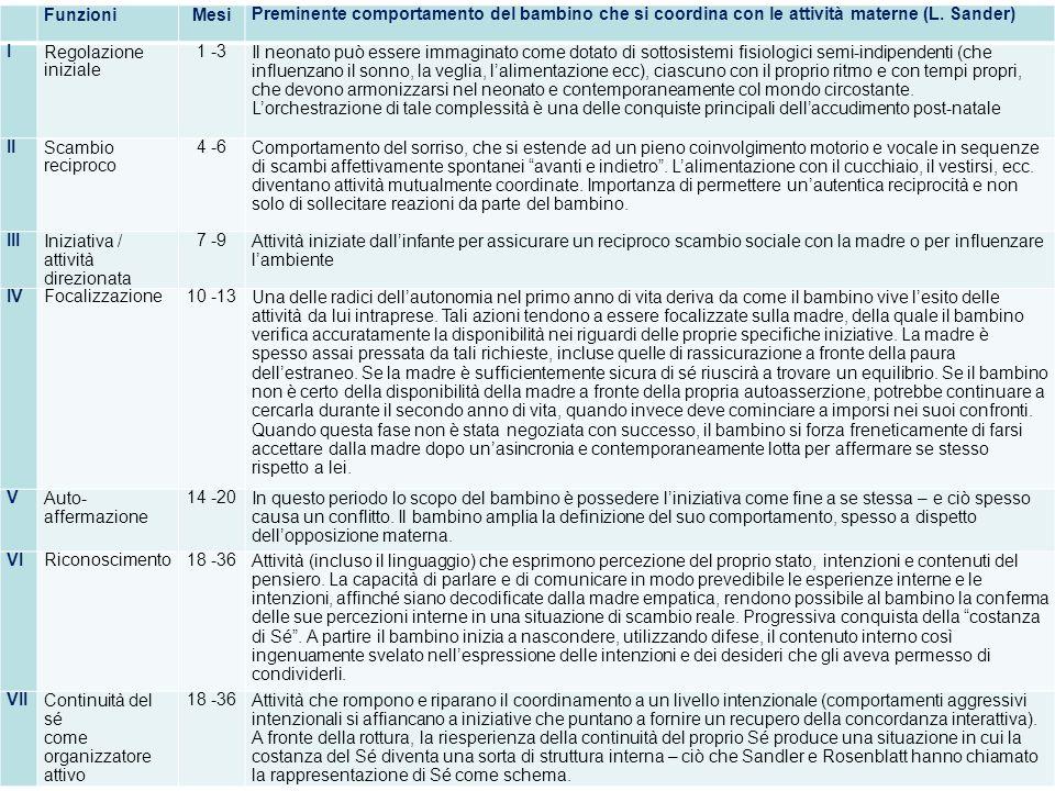 Funzioni Mesi Preminente comportamento del bambino che si coordina con le attività materne (L.