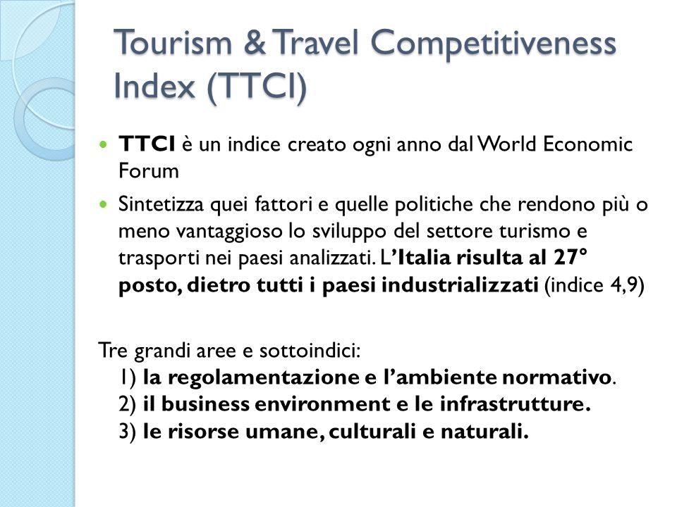 Tourism & Travel Competitiveness Index (TTCI) TTCI è un indice creato ogni anno dal World Economic Forum Sintetizza quei fattori e quelle politiche ch