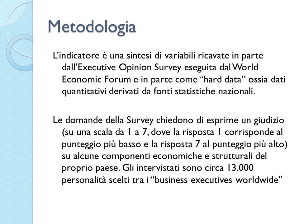 Metodologia L'indicatore è una sintesi di variabili ricavate in parte dall'Executive Opinion Survey eseguita dal World Economic Forum e in parte come hard data ossia dati quantitativi derivati da fonti statistiche nazionali.