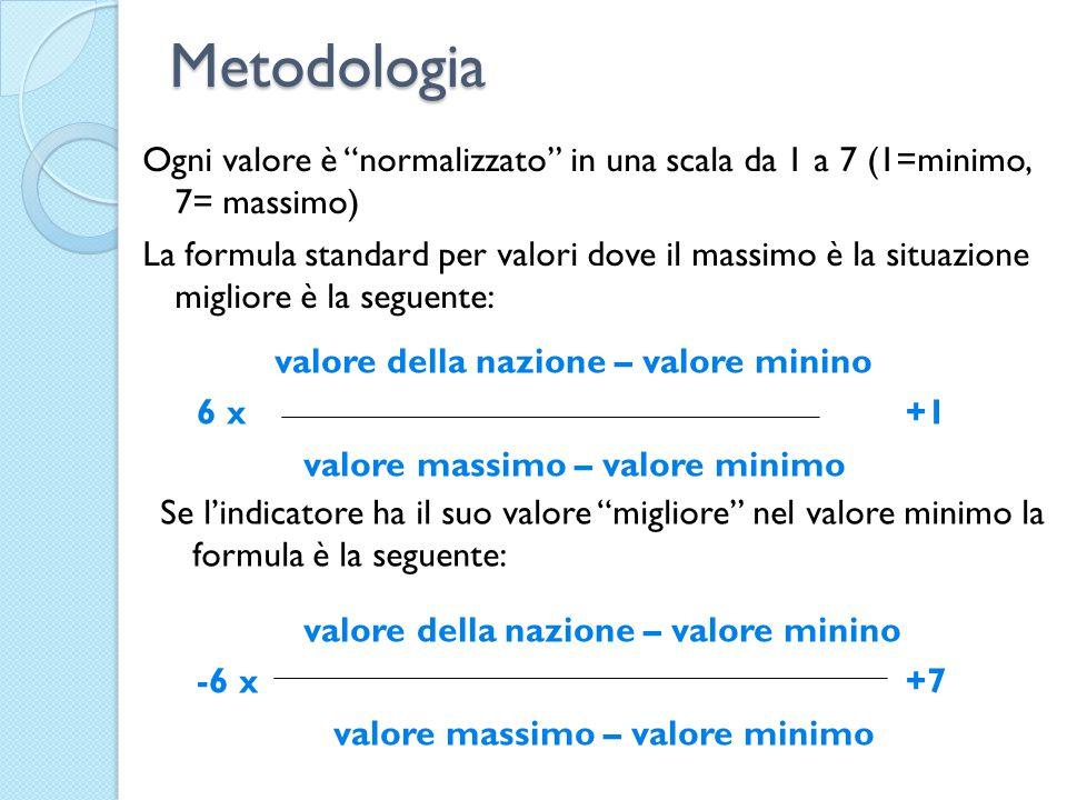 Metodologia Ogni valore è normalizzato in una scala da 1 a 7 (1=minimo, 7= massimo) La formula standard per valori dove il massimo è la situazione migliore è la seguente: valore della nazione – valore minino 6 x +1 valore massimo – valore minimo valore della nazione – valore minino -6 x +7 valore massimo – valore minimo Se l'indicatore ha il suo valore migliore nel valore minimo la formula è la seguente: