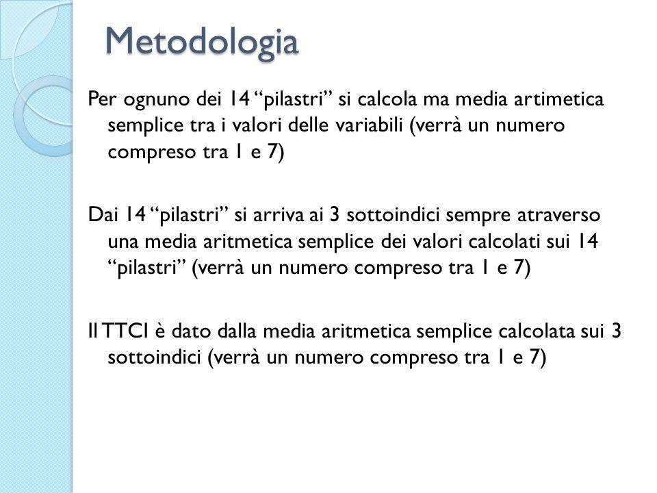 Metodologia Per ognuno dei 14 pilastri si calcola ma media artimetica semplice tra i valori delle variabili (verrà un numero compreso tra 1 e 7) Dai 14 pilastri si arriva ai 3 sottoindici sempre atraverso una media aritmetica semplice dei valori calcolati sui 14 pilastri (verrà un numero compreso tra 1 e 7) Il TTCI è dato dalla media aritmetica semplice calcolata sui 3 sottoindici (verrà un numero compreso tra 1 e 7)