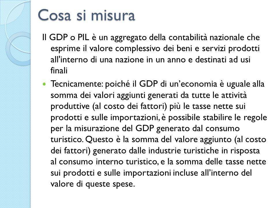 Cosa si misura Il GDP o PIL è un aggregato della contabilità nazionale che esprime il valore complessivo dei beni e servizi prodotti all'interno di un