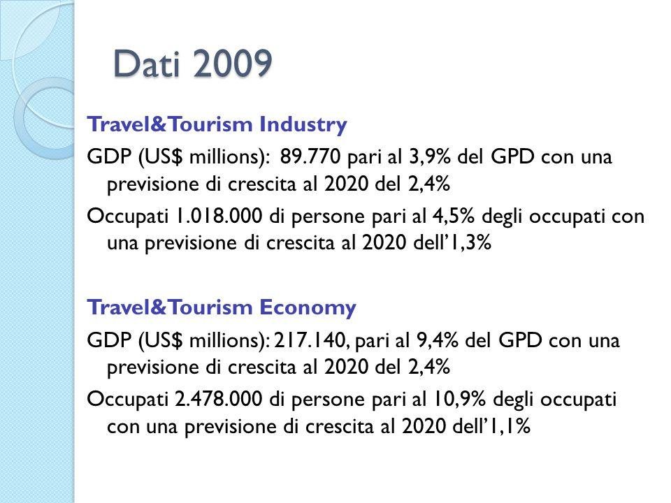Dati 2009 Travel&Tourism Industry GDP (US$ millions): 89.770 pari al 3,9% del GPD con una previsione di crescita al 2020 del 2,4% Occupati 1.018.000 di persone pari al 4,5% degli occupati con una previsione di crescita al 2020 dell'1,3% Travel&Tourism Economy GDP (US$ millions): 217.140, pari al 9,4% del GPD con una previsione di crescita al 2020 del 2,4% Occupati 2.478.000 di persone pari al 10,9% degli occupati con una previsione di crescita al 2020 dell'1,1%