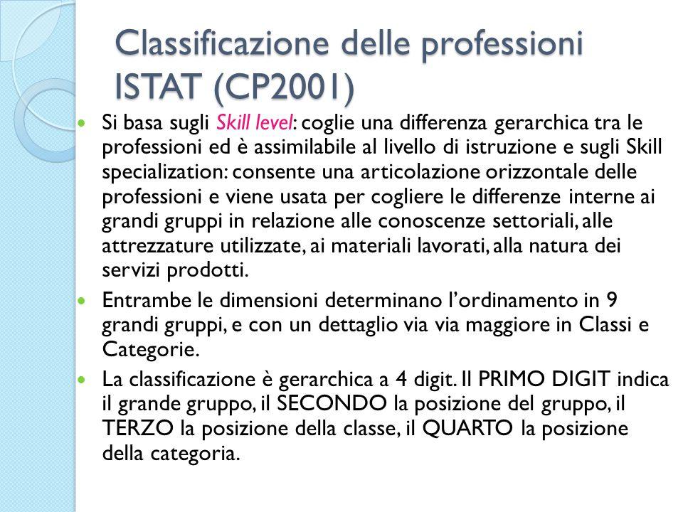 Classificazione delle professioni ISTAT (CP2001) Si basa sugli Skill level: coglie una differenza gerarchica tra le professioni ed è assimilabile al l