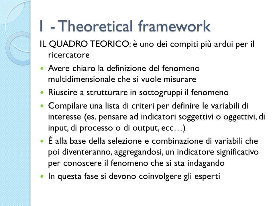1 - Theoretical framework IL QUADRO TEORICO: è uno dei compiti più ardui per il ricercatore Avere chiaro la definizione del fenomeno multidimensionale che si vuole misurare Riuscire a strutturare in sottogruppi il fenomeno Compilare una lista di criteri per definire le variabili di interesse (es.