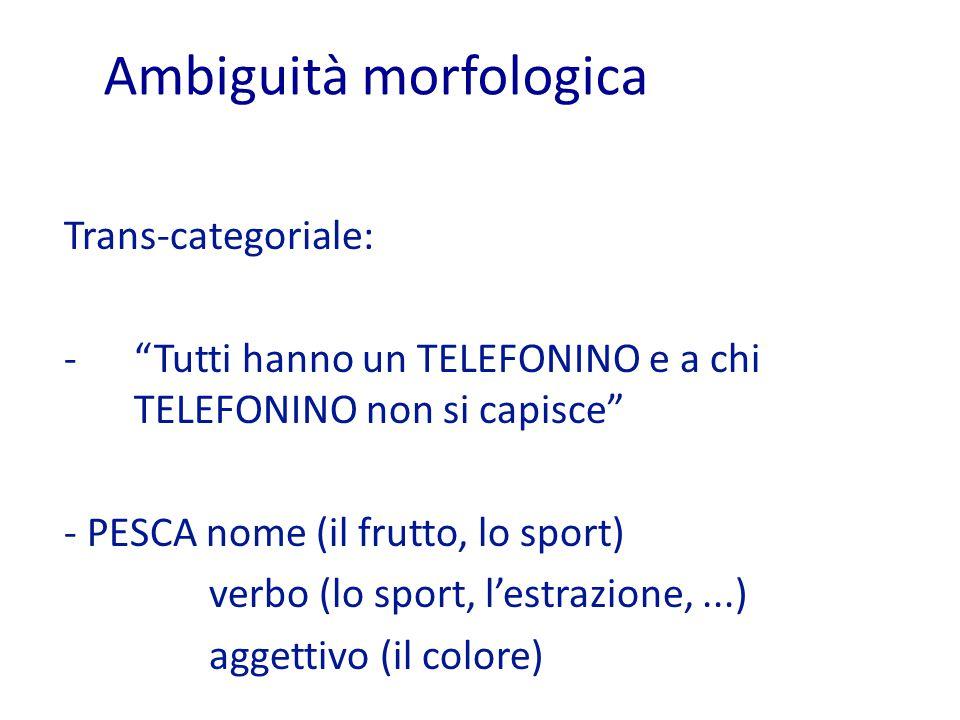 Ambiguità morfologica Trans-categoriale: - Tutti hanno un TELEFONINO e a chi TELEFONINO non si capisce - PESCA nome (il frutto, lo sport) verbo (lo sport, l'estrazione,...) aggettivo (il colore)