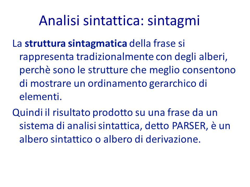 Analisi sintattica: sintagmi La struttura sintagmatica della frase si rappresenta tradizionalmente con degli alberi, perchè sono le strutture che meglio consentono di mostrare un ordinamento gerarchico di elementi.