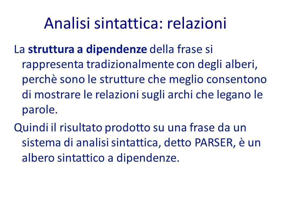 Analisi sintattica: relazioni La struttura a dipendenze della frase si rappresenta tradizionalmente con degli alberi, perchè sono le strutture che meglio consentono di mostrare le relazioni sugli archi che legano le parole.