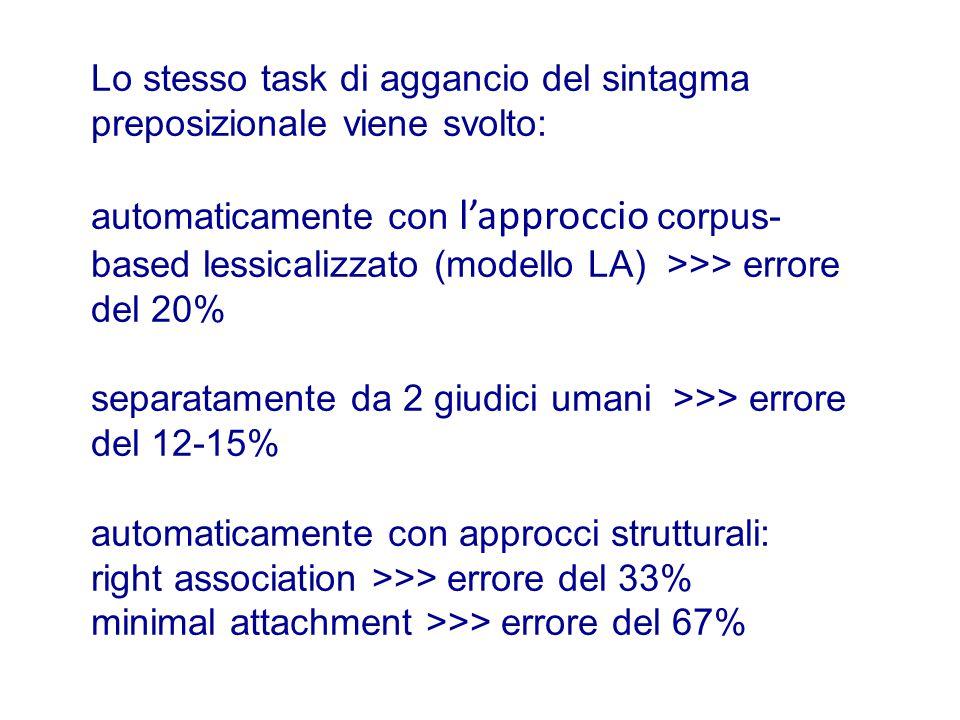 Lo stesso task di aggancio del sintagma preposizionale viene svolto: automaticamente con l'approccio corpus- based lessicalizzato (modello LA) >>> errore del 20% separatamente da 2 giudici umani >>> errore del 12-15% automaticamente con approcci strutturali: right association >>> errore del 33% minimal attachment >>> errore del 67%