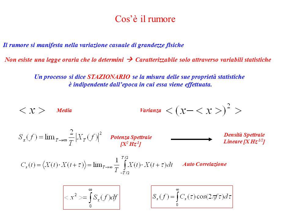 Lo Shot-Noise Numero di fotoni al fotodiodo in un tempo  La fluttuazione di potenza si manifesta come un errore sulla misura del segnale Shot-Noise