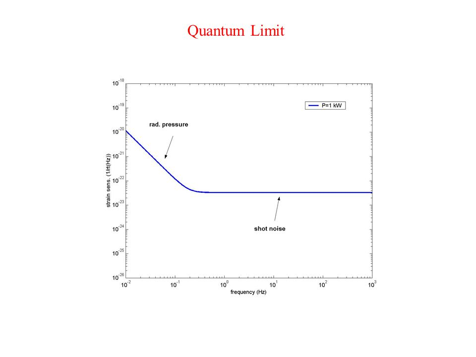 Quantum Limit