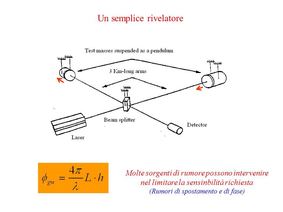 Un semplice rivelatore Massima variazione di Potenza al variare della differenza di cammino ottico dei due bracci si ha a P out = P in /2