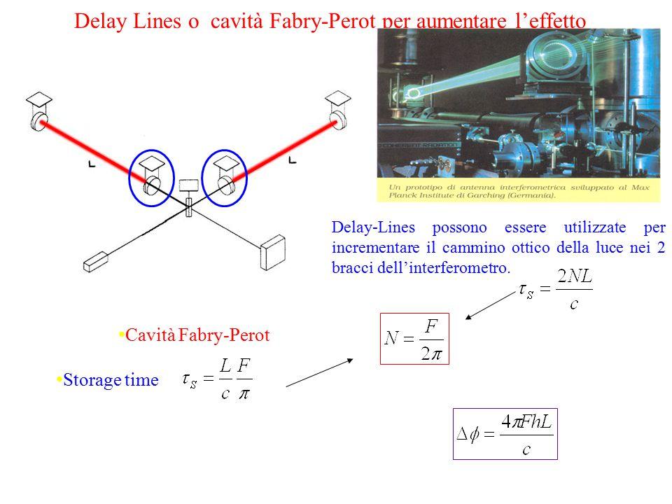 Delay Lines o cavità Fabry-Perot per aumentare l'effetto Delay-Lines possono essere utilizzate per incrementare il cammino ottico della luce nei 2 bra
