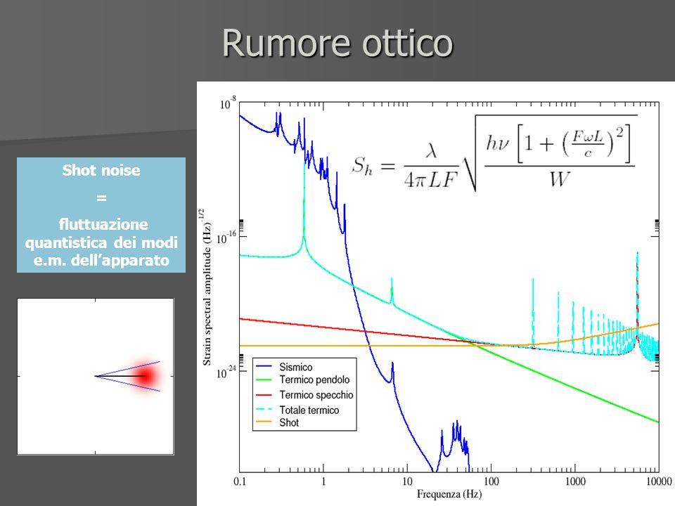 Rumore ottico Shot noise = fluttuazione quantistica dei modi e.m. dell'apparato