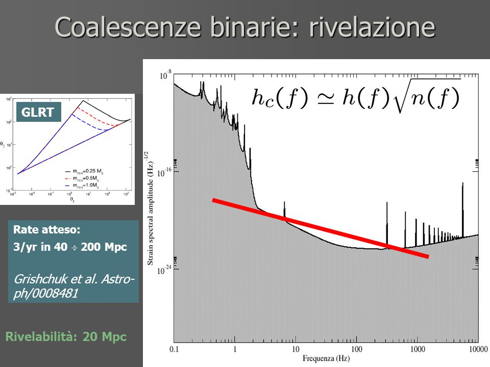 Coalescenze binarie: rivelazione Rate atteso: 3/yr in 40  200 Mpc Grishchuk et al. Astro- ph/0008481 GLRT Rivelabilità: 20 Mpc