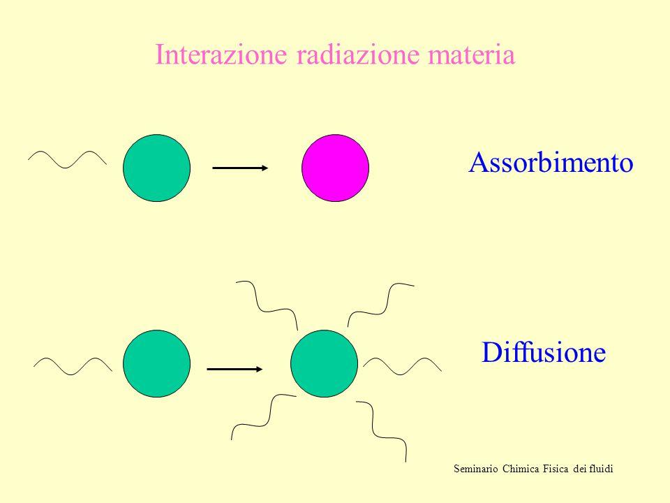 Interazione radiazione materia Diffusione Assorbimento Seminario Chimica Fisica dei fluidi
