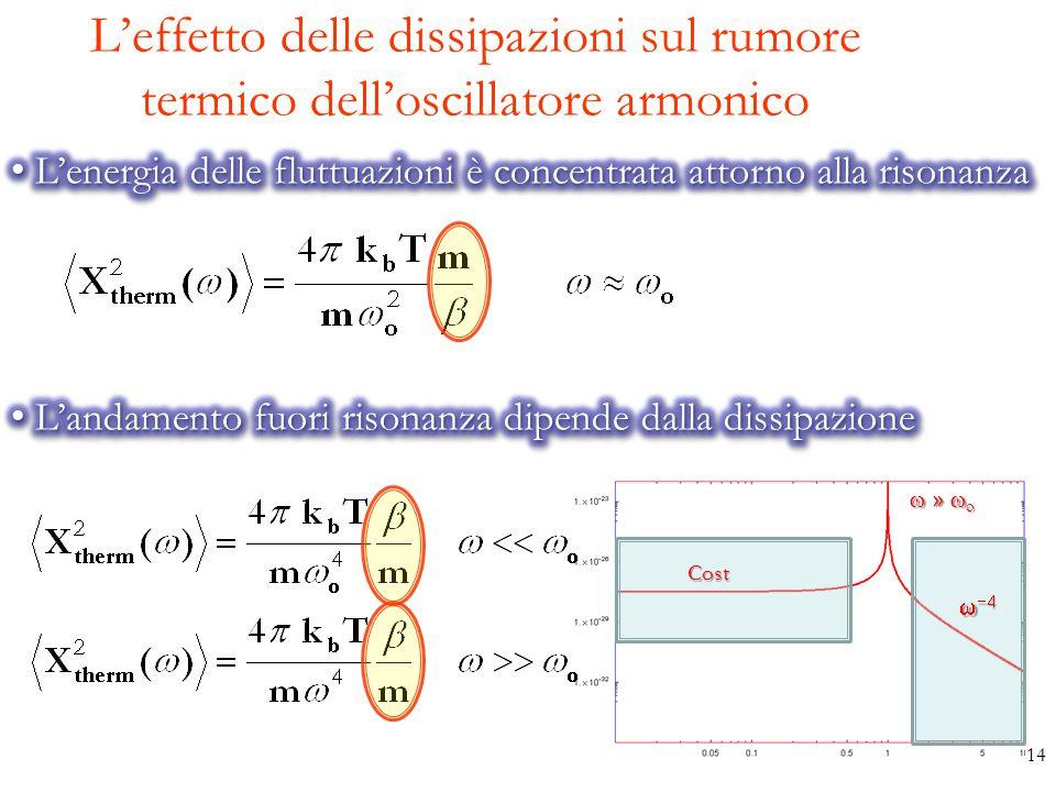 L'effetto delle dissipazioni sul rumore termico dell'oscillatore armonico  »   Cost     14