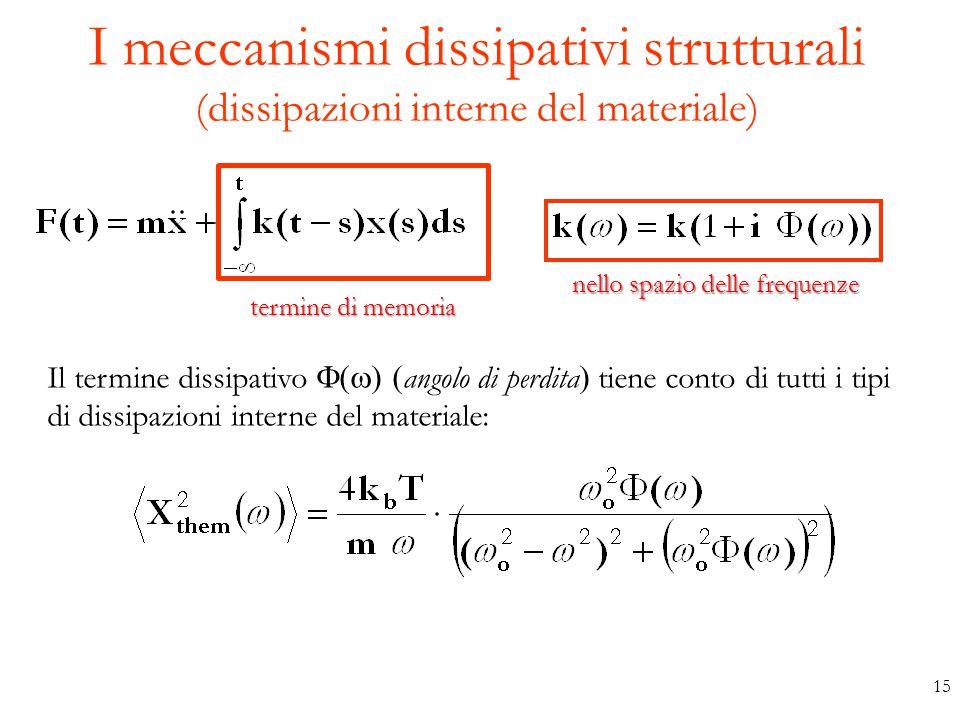 I meccanismi dissipativi strutturali (dissipazioni interne del materiale) termine di memoria Il termine dissipativo  angolo di perdita  tiene