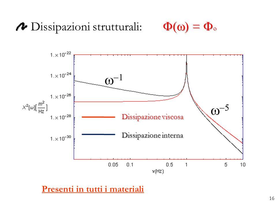  =   Dissipazioni strutturali:  =       Dissipazione viscosa Dissipazione interna Presenti in tutti i materiali 16