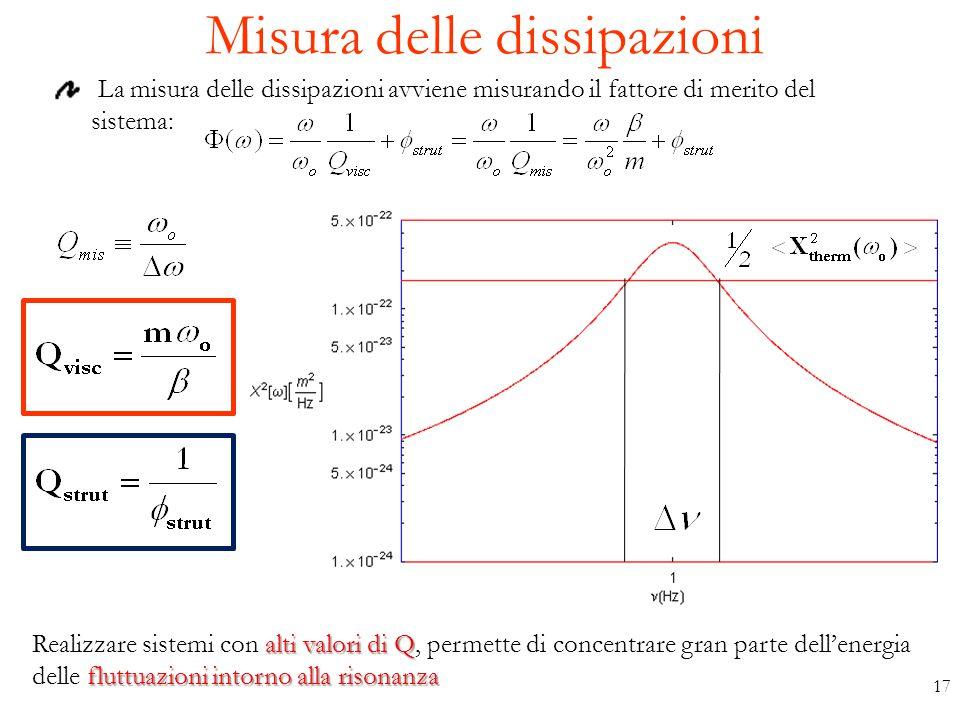 Misura delle dissipazioni La misura delle dissipazioni avviene misurando il fattore di merito del sistema: alti valori di Q Realizzare sistemi con alt