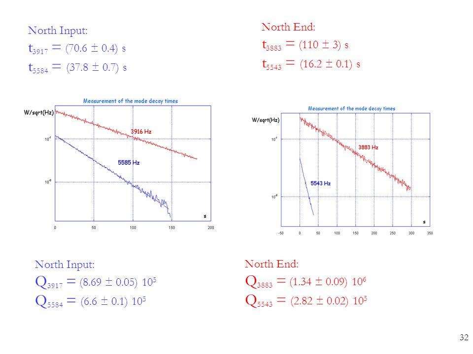 North Input: t 3917 = (70.6 ± 0.4) s t 5584 = (37.8 ± 0.7) s North End: t 3883 = (110 ± 3) s t 5543 = (16.2 ± 0.1) s North Input: Q 3917 = (8.69 ± 0.0