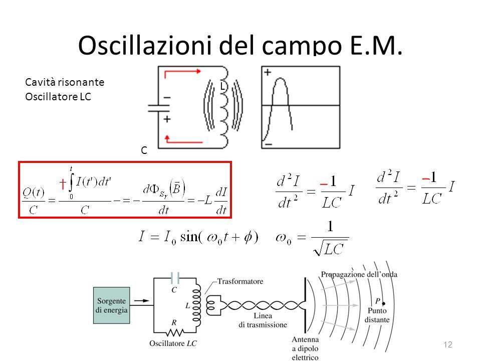 Oscillazioni del campo E.M. 12 Cavità risonante Oscillatore LC C L