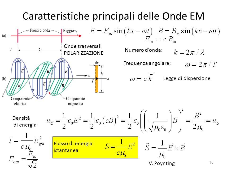 Caratteristiche principali delle Onde EM 15 Numero d'onda: Frequenza angolare: Legge di dispersione Onde trasversali POLARIZZAZIONE Densità di energia