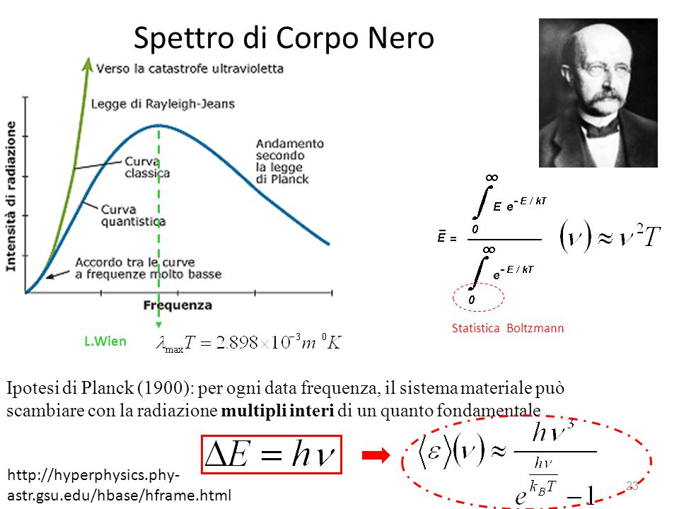 Spettro di Corpo Nero 23 Ipotesi di Planck (1900): per ogni data frequenza, il sistema materiale può scambiare con la radiazione multipli interi di un