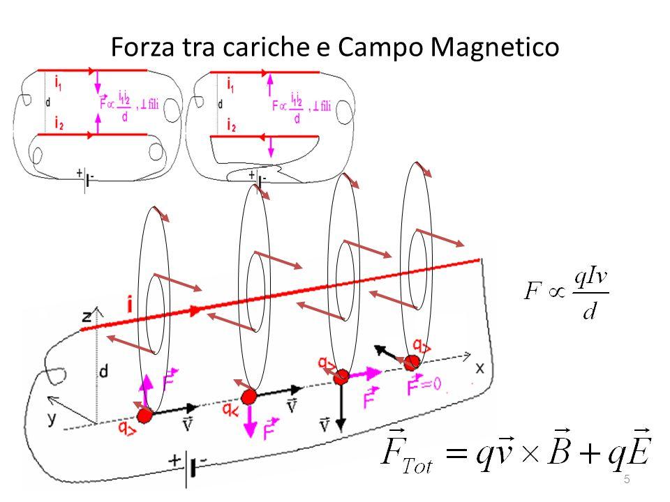 Forza tra cariche e Campo Magnetico 5