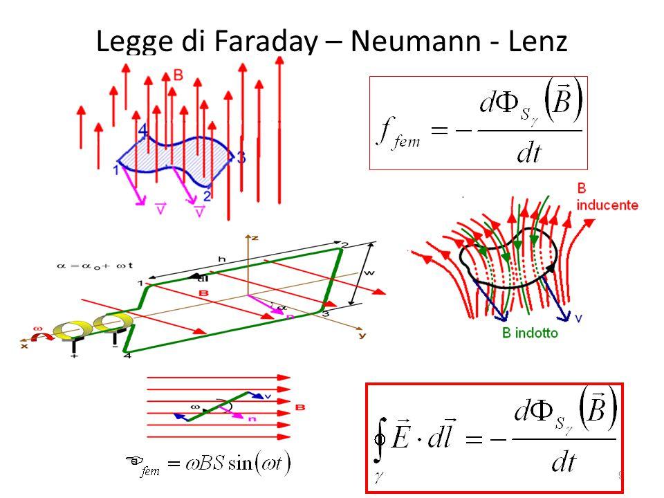 Legge di Faraday – Neumann - Lenz 9