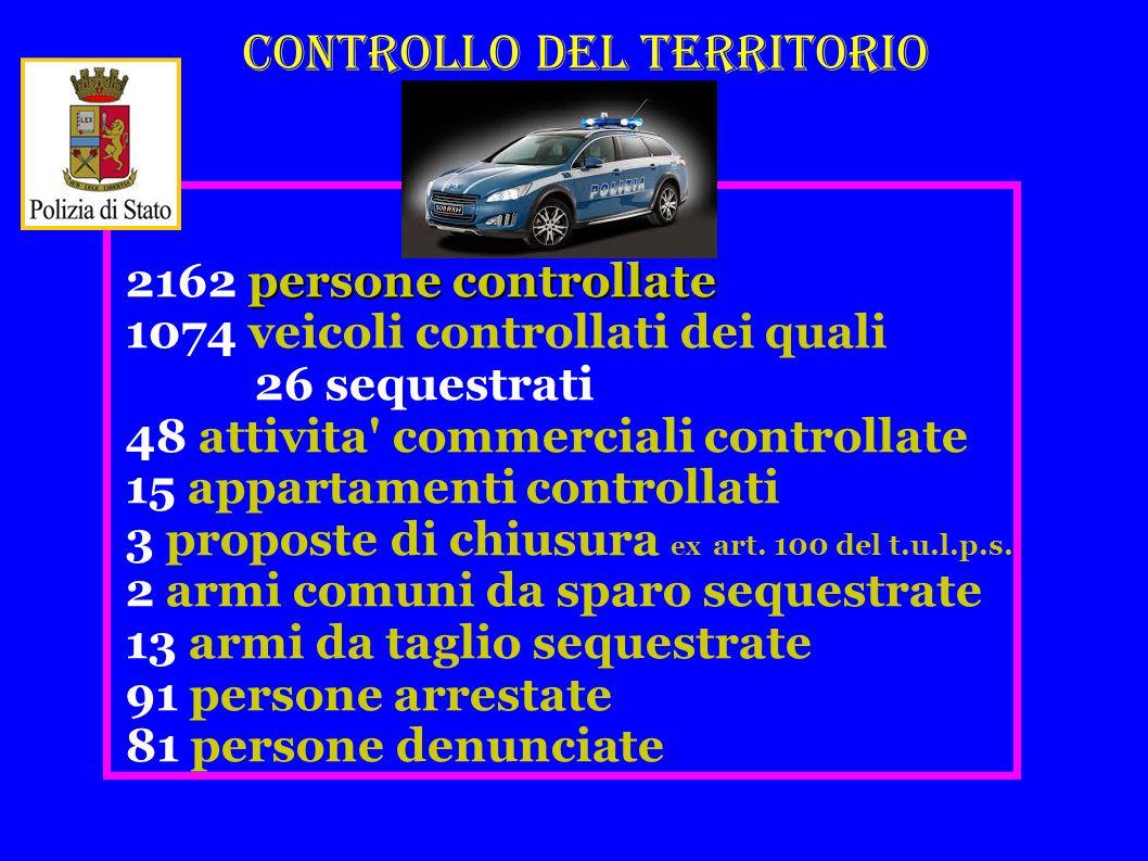 CONTROLLO DEL TERRITORIO persone controllate 2162 persone controllate 1074 veicoli controllati dei quali 26 sequestrati 48 attivita commerciali controllate 15 appartamenti controllati 3 proposte di chiusura ex art.