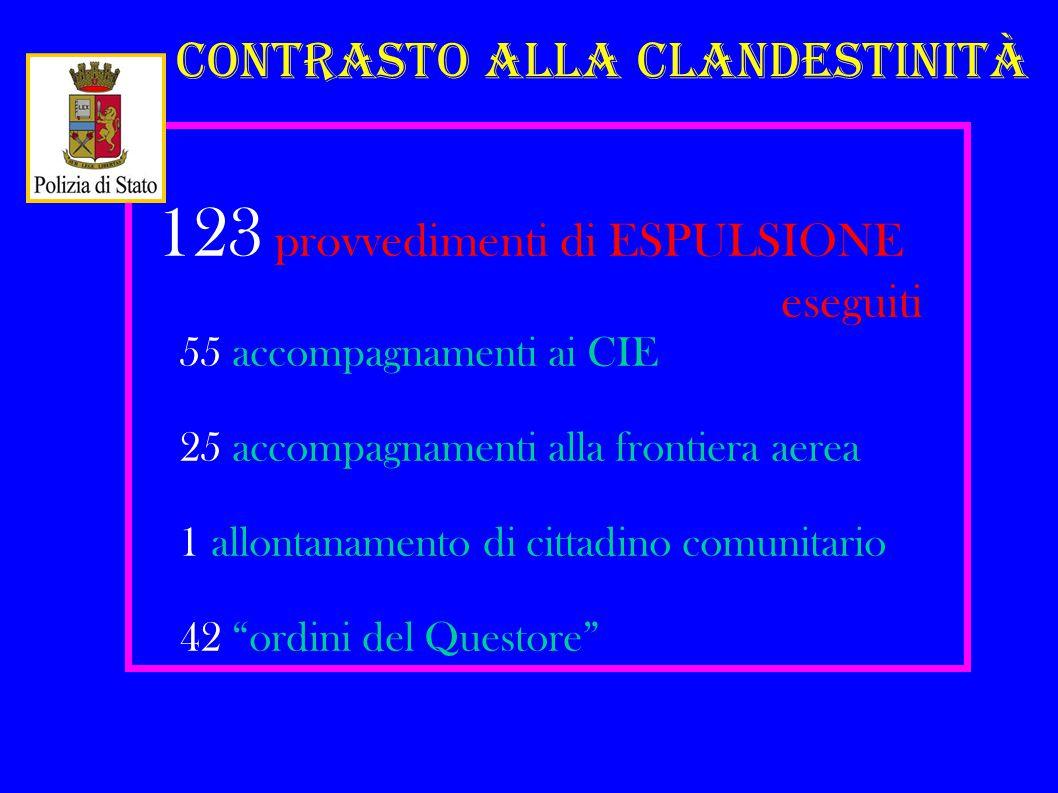 Contrasto alla Clandestinità 123 provvedimenti di ESPULSIONE eseguiti 55 accompagnamenti ai CIE 25 accompagnamenti alla frontiera aerea 1 allontanamento di cittadino comunitario 42 ordini del Questore