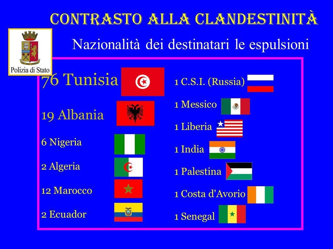 Contrasto alla Clandestinità 76 Tunisia 19 Albania 6 Nigeria 2 Algeria 12 Marocco 2 Ecuador Nazionalità dei destinatari le espulsioni 1 C.S.I.