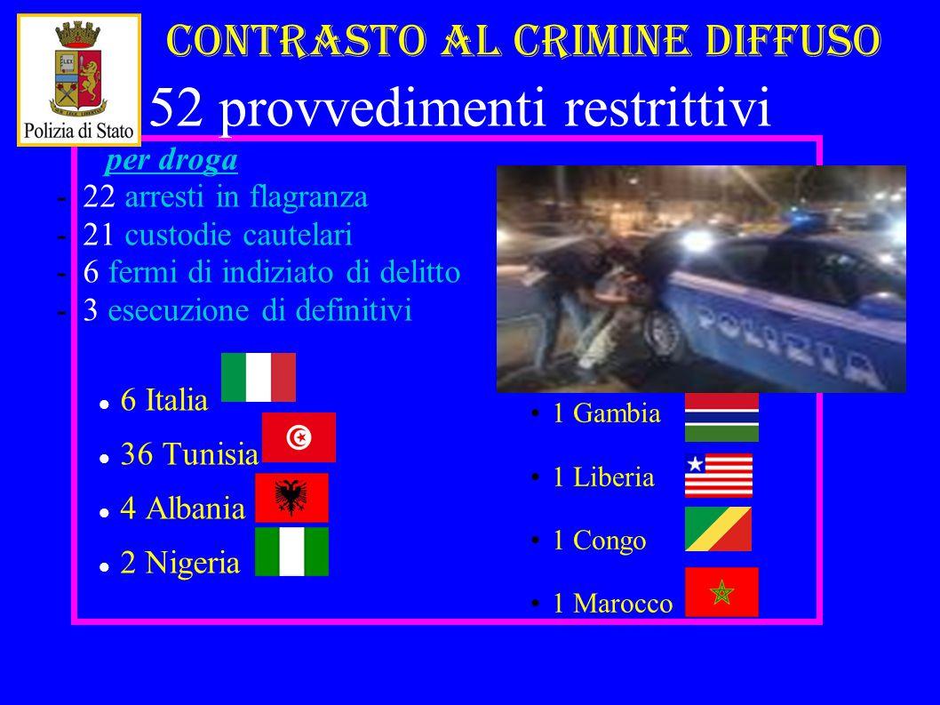 52 provvedimenti restrittivi per droga -22 arresti in flagranza -21 custodie cautelari -6 fermi di indiziato di delitto -3 esecuzione di definitivi 6 Italia 36 Tunisia 4 Albania 2 Nigeria Contrasto al crimine diffuso 1 Gambia 1 Liberia 1 Congo 1 Marocco