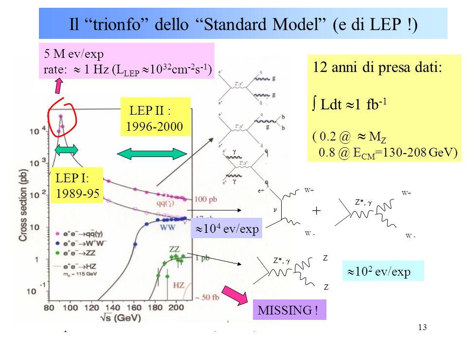 U.GaspariniCorso SM, Dottorato, XIII ciclo13 Il trionfo dello Standard Model (e di LEP !) + e+ e- W+ W - Z*,  Z*,  W+ W - Z Z 12 anni di presa dati:  Ldt  1 fb -1 ( 0.2 @  M Z 0.8 @ E CM =130-208 GeV) 5 M ev/exp rate:  1 Hz (L LEP  10 32 cm -2 s -1 )  10 4 ev/exp  10 2 ev/exp MISSING .
