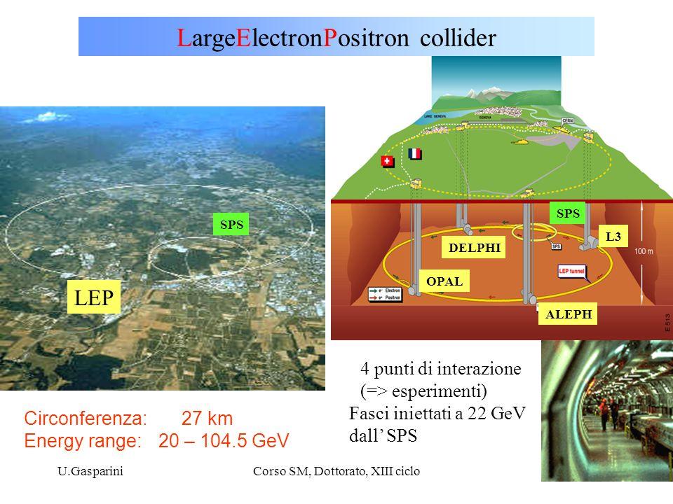 U.GaspariniCorso SM, Dottorato, XIII ciclo14 LargeElectronPositron collider Circonferenza: 27 km Energy range: 20 – 104.5 GeV 4 punti di interazione (=> esperimenti) DELPHI OPAL L3 ALEPH Fasci iniettati a 22 GeV dall' SPS SPS LEP