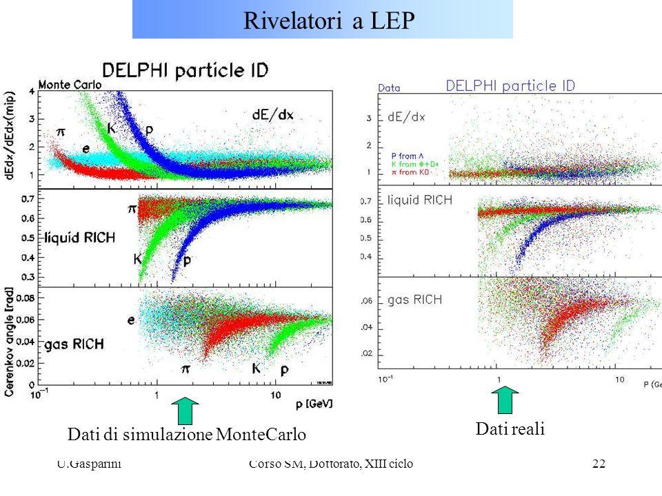 U.GaspariniCorso SM, Dottorato, XIII ciclo22 Rivelatori a LEP Dati di simulazione MonteCarlo Dati reali