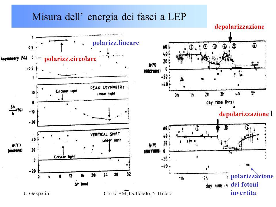 U.GaspariniCorso SM, Dottorato, XIII ciclo32 Misura dell' energia dei fasci a LEP depolarizzazione polarizzazione dei fotoni invertita polarizz.circol
