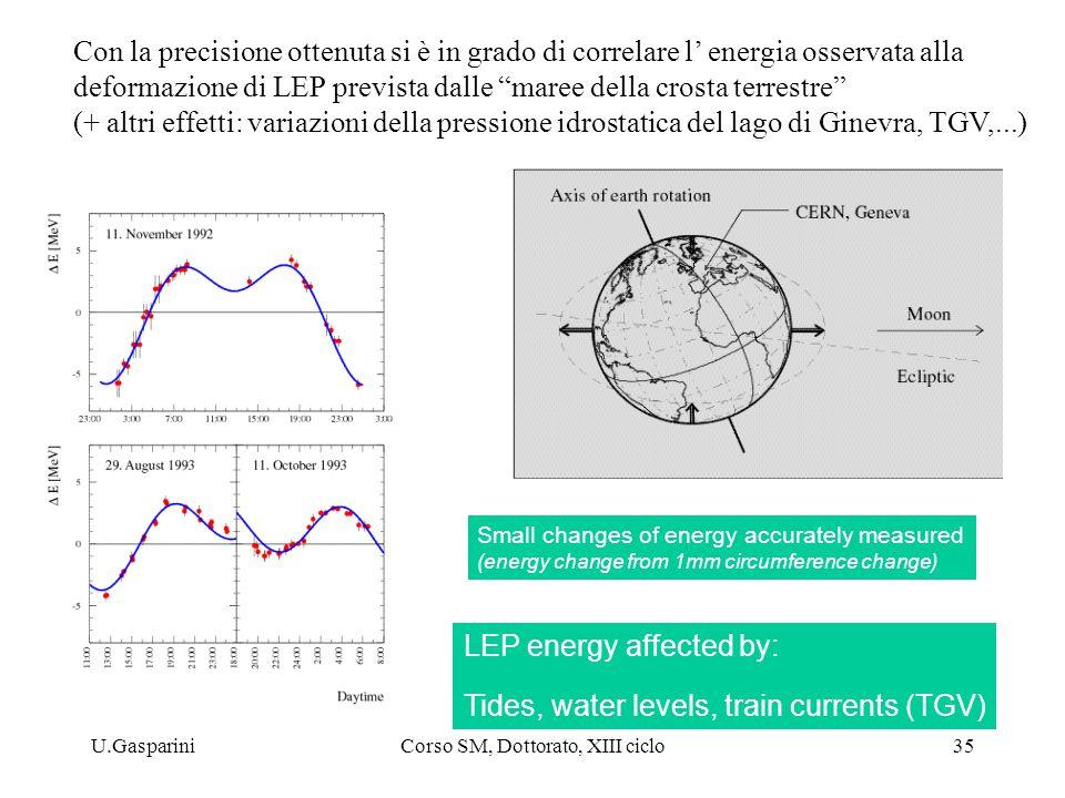 U.GaspariniCorso SM, Dottorato, XIII ciclo35 Use of transverse polarization Small changes of energy accurately measured (energy change from 1mm circumference change) LEP energy affected by: Tides, water levels, train currents (TGV) Con la precisione ottenuta si è in grado di correlare l' energia osservata alla deformazione di LEP prevista dalle maree della crosta terrestre (+ altri effetti: variazioni della pressione idrostatica del lago di Ginevra, TGV,...)