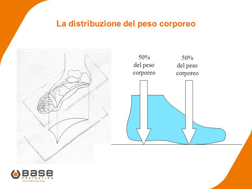 Danni causati da una calzatura sbagliata Tallonite (Spina calcaneare) Metatarsalgie Duroni - Calli
